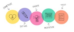 Design Thinking course